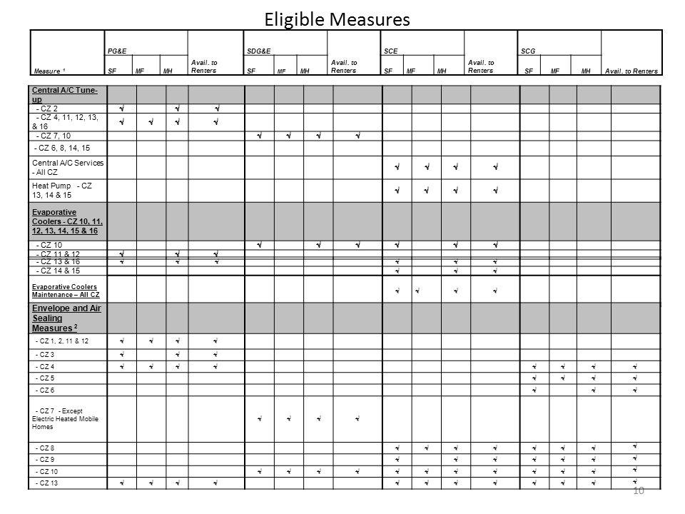 Eligible Measures 10 Central A/C Tune- up - CZ 2 √ √ √ - CZ 4, 11, 12, 13, & 16 √√√√ - CZ 7, 10 √√√√ - CZ 6, 8, 14, 15 Central A/C Services - All CZ √