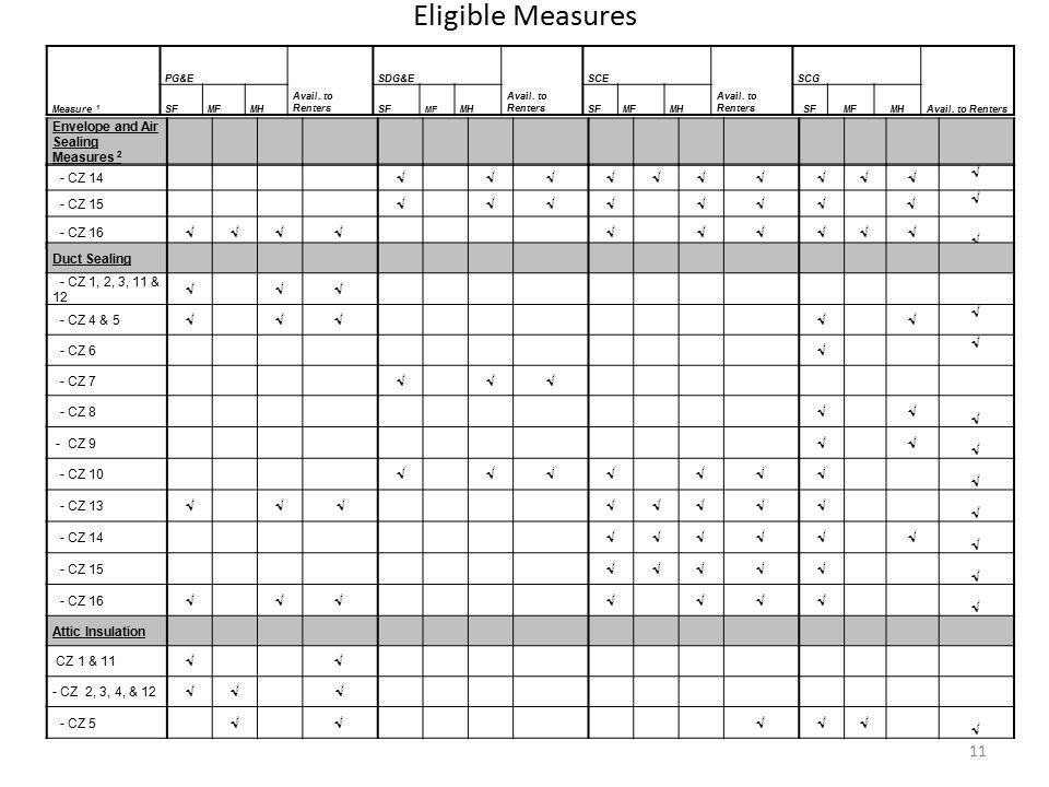 Eligible Measures 11 Measure 1 PG&E Avail. to Renters SDG&E Avail.