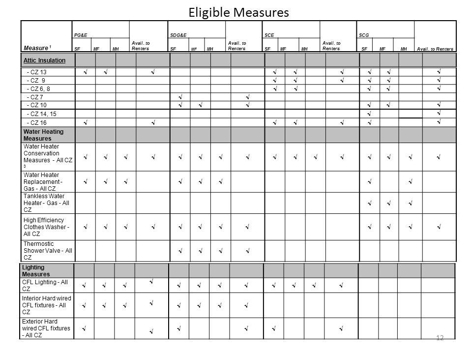 Attic Insulation 12 Eligible Measures Measure 1 PG&E Avail. to Renters SDG&E Avail. to Renters SCE Avail. to Renters SCG Avail. to Renters SFMFMHSF MF