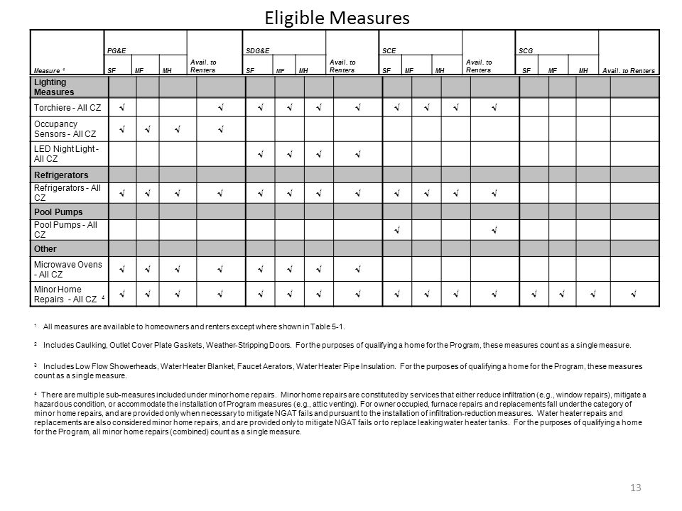 Lighting Measures 13 Eligible Measures Measure 1 PG&E Avail.
