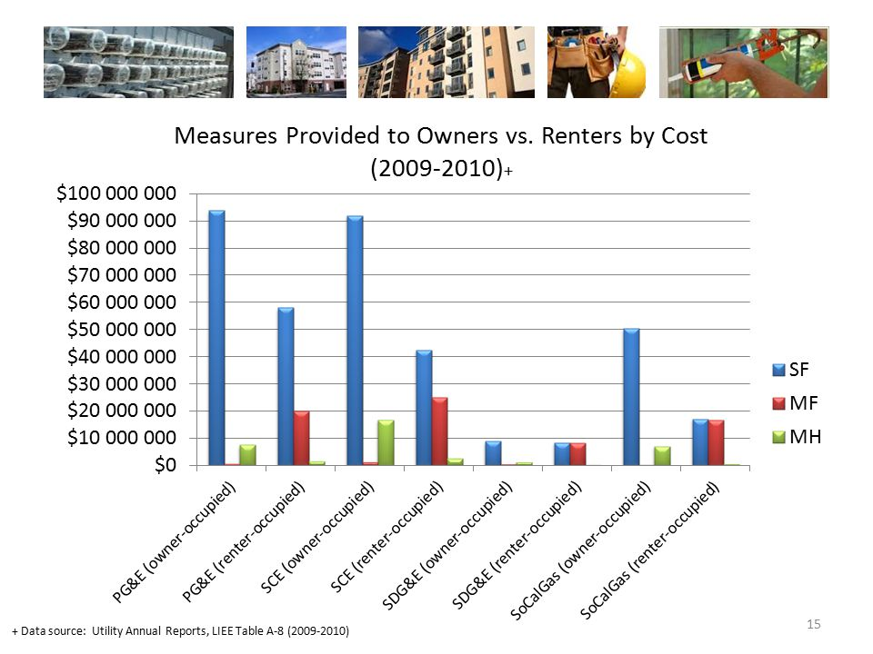 15 Measures Provided to Owners vs. Renters by Cost (2009-2010) + + Data source: Utility Annual Reports, LIEE Table A-8 (2009-2010)