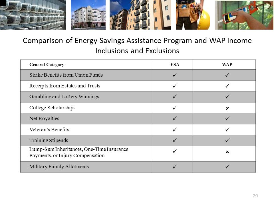 Comparison of Energy Savings Assistance Program and WAP Income Inclusions and Exclusions General CategoryESAWAP Strike Benefits from Union Funds Receipts from Estates and Trusts Gambling and Lottery Winnings College Scholarships  Net Royalties Veteran's Benefits Training Stipends Lump-Sum Inheritances, One-Time Insurance Payments, or Injury Compensation  Military Family Allotments 20