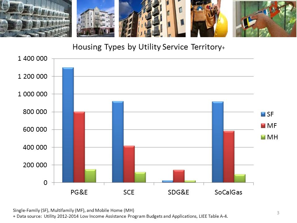 3 Housing Types by Utility Service Territory + Single-Family (SF), Multifamily (MF), and Mobile Home (MH) + Data source: Utility 2012-2014 Low Income Assistance Program Budgets and Applications, LIEE Table A-4.