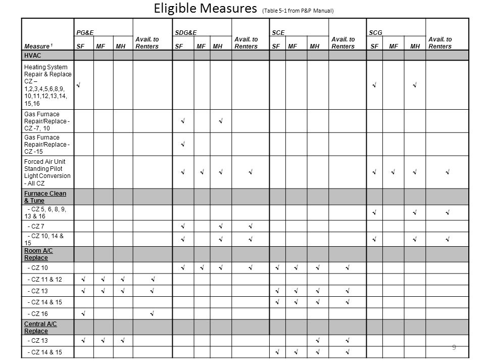 Eligible Measures (Table 5-1 from P&P Manual) 9 Measure 1 PG&E Avail.