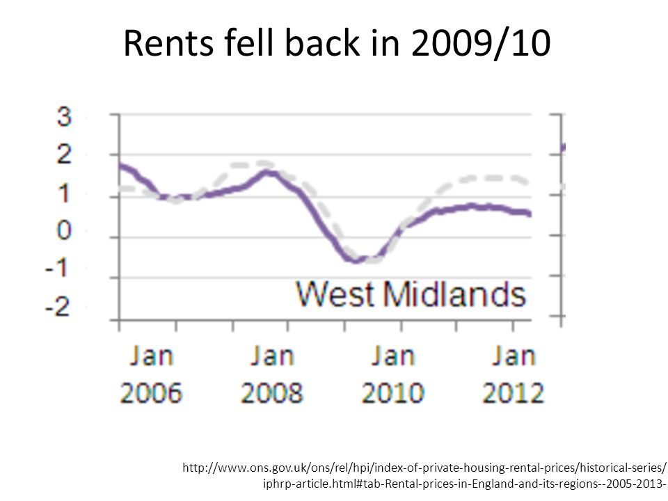 Rents fell back in 2009/10 http://www.ons.gov.uk/ons/rel/hpi/index-of-private-housing-rental-prices/historical-series/ iphrp-article.html#tab-Rental-prices-in-England-and-its-regions--2005-2013-