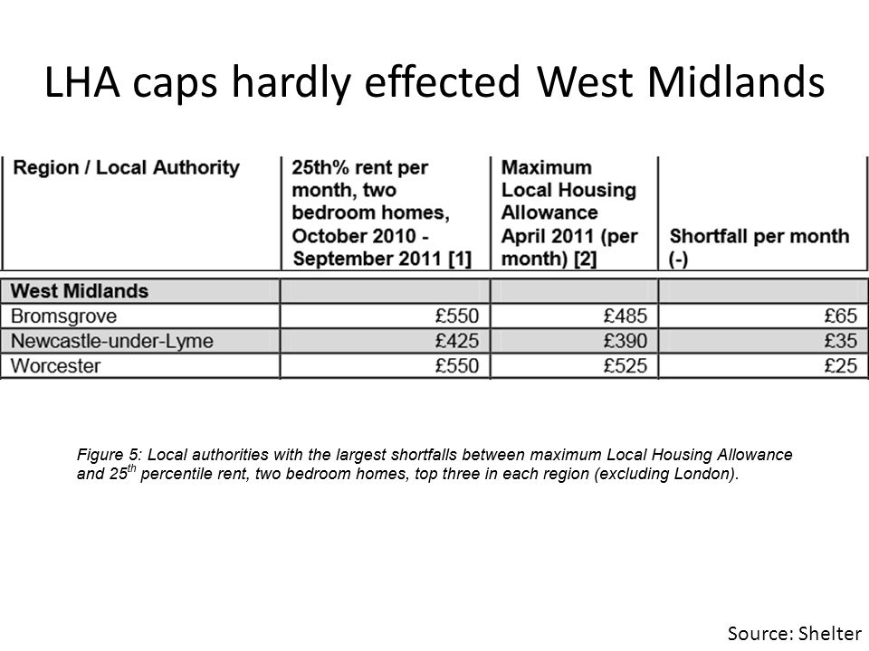 LHA caps hardly effected West Midlands Source: Shelter