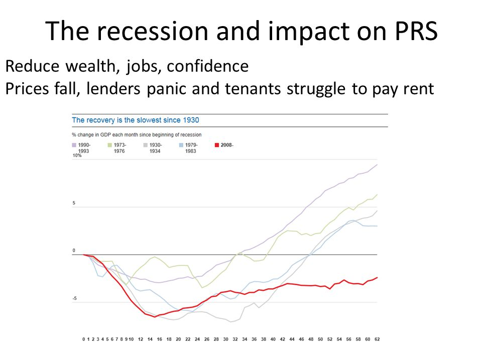 The recession and impact on PRS Reduce wealth, jobs, confidence Prices fall, lenders panic and tenants struggle to pay rent