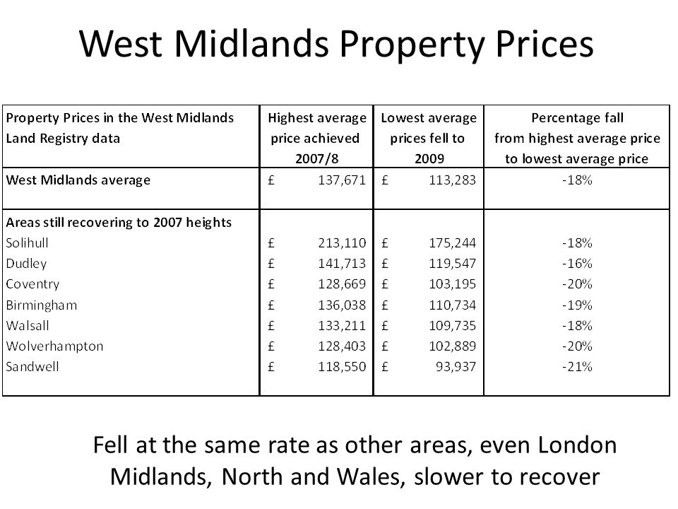 West Midlands Property Prices Fell at the same rate as other areas, even London Midlands, North and Wales, slower to recover