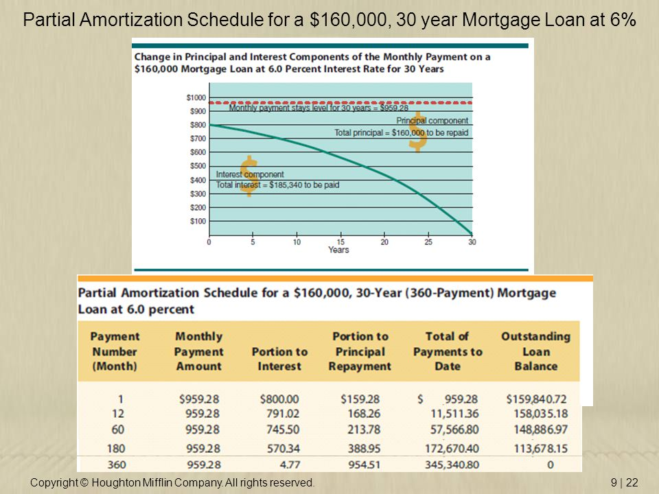 Copyright © Houghton Mifflin Company. All rights reserved.9 | 22 Partial Amortization Schedule for a $160,000, 30 year Mortgage Loan at 6%