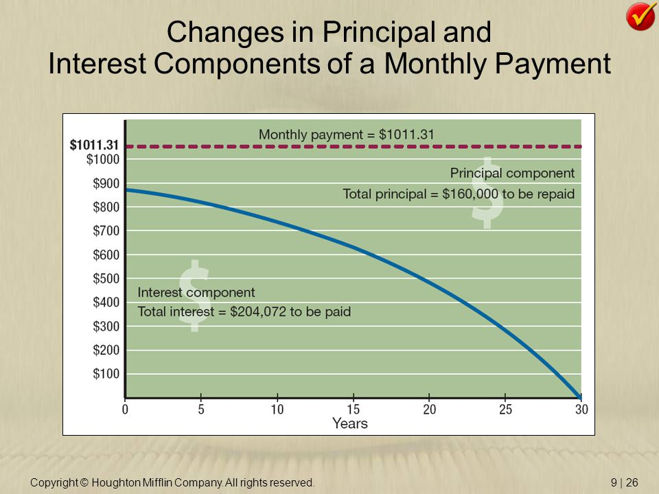 Copyright © Houghton Mifflin Company. All rights reserved.9 | 26 Changes in Principal and Interest Components of a Monthly Payment