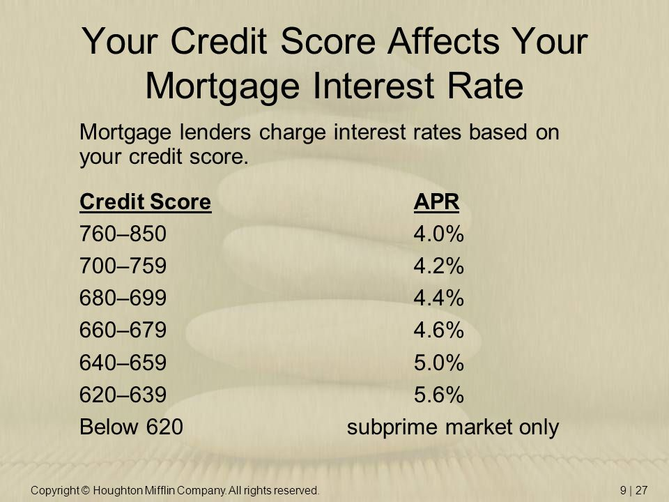 Copyright © Houghton Mifflin Company. All rights reserved.9 | 27 Your Credit Score Affects Your Mortgage Interest Rate Credit Score APR 760–850 4.0% 7