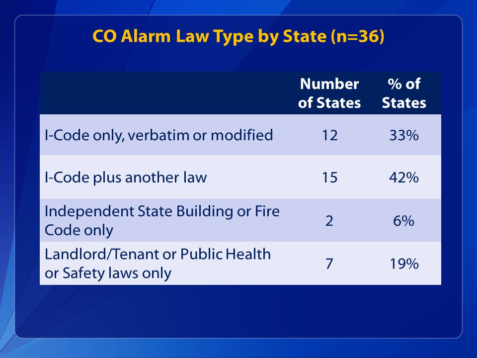 CO Alarm Law Type by State (n=36) Number of States % of States I-Code only, verbatim or modified1233% I-Code plus another law1542% Independent State Building or Fire Code only 26% Landlord/Tenant or Public Health or Safety laws only 719%