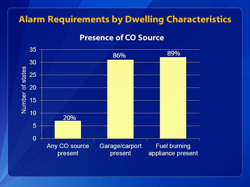 Alarm Requirements by Dwelling Characteristics Presence of CO Source