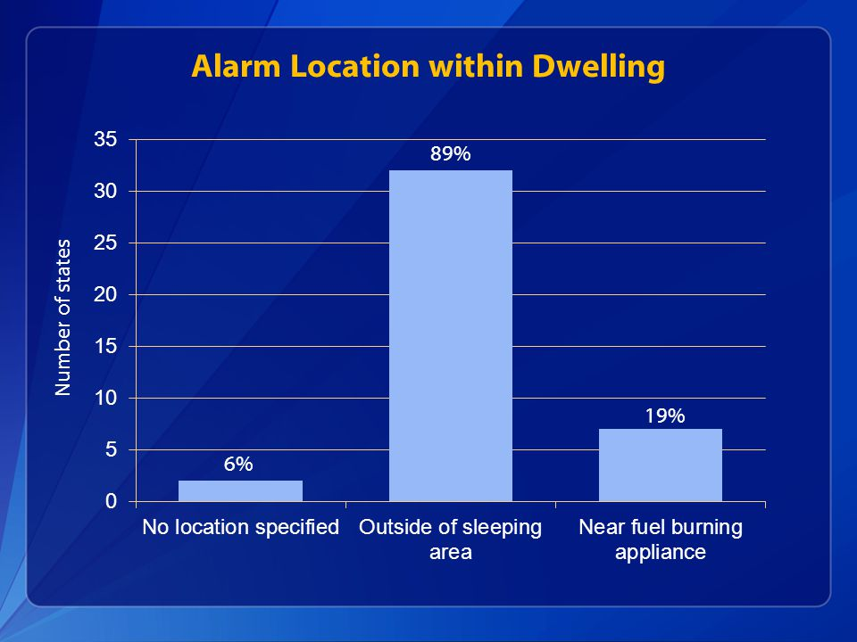 Alarm Location within Dwelling Number of states 19% 89% 6%