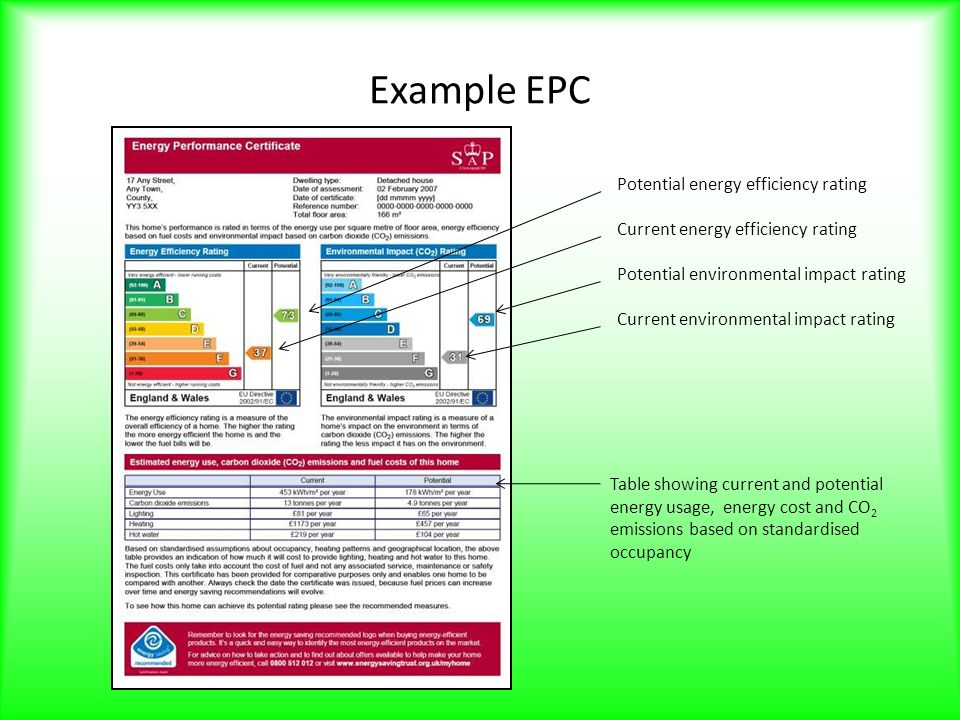 Example EPC Potential energy efficiency rating Current energy efficiency rating Potential environmental impact rating Current environmental impact rating Table showing current and potential energy usage, energy cost and CO 2 emissions based on standardised occupancy