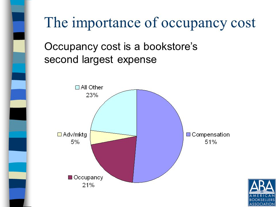 The importance of occupancy cost Occupancy cost is a bookstore's second largest expense