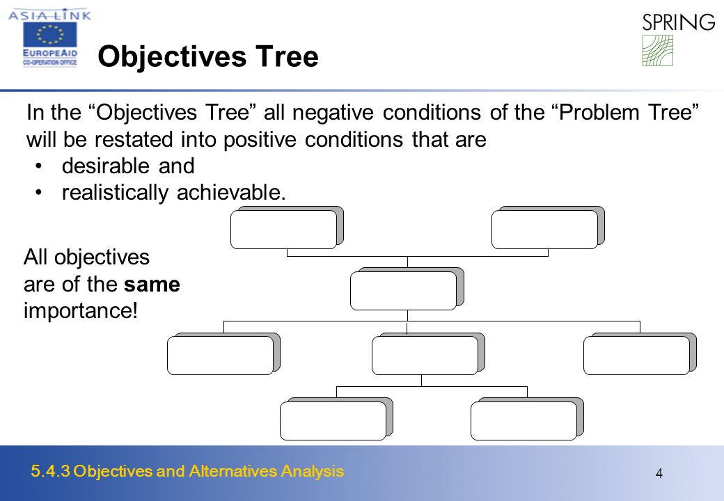 5.4.3 Objectives and Alternatives Analysis 4 Objectives Tree In the Objectives Tree all negative conditions of the Problem Tree will be restated into positive conditions that are desirable and realistically achievable.