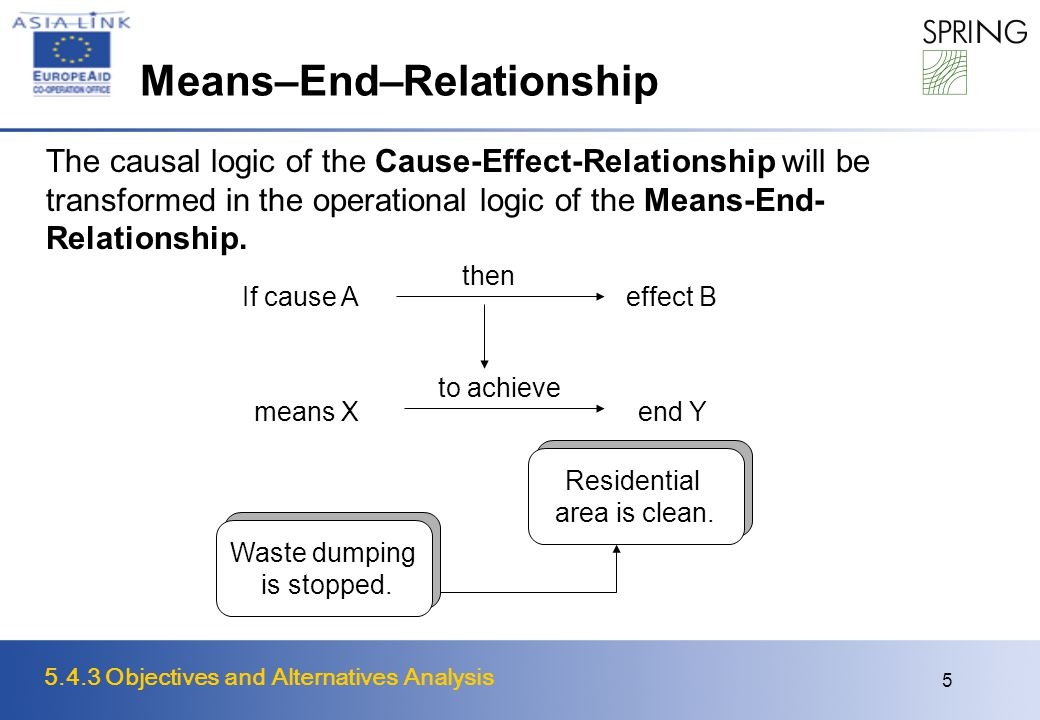 5.4.3 Objectives and Alternatives Analysis 5 Means–End–Relationship The causal logic of the Cause-Effect-Relationship will be transformed in the operational logic of the Means-End- Relationship.