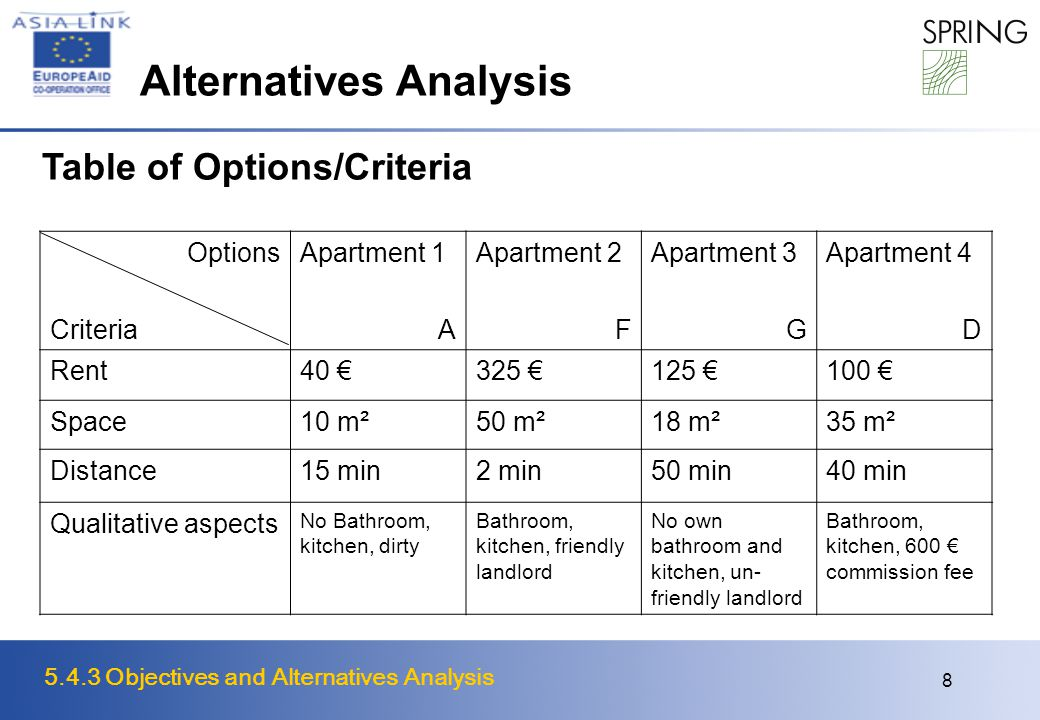 5.4.3 Objectives and Alternatives Analysis 8 Alternatives Analysis Options Criteria Apartment 1 A Apartment 2 F Apartment 3 G Apartment 4 D Rent40 €325 €125 €100 € Space10 m²50 m²18 m²35 m² Distance15 min2 min50 min40 min Qualitative aspects No Bathroom, kitchen, dirty Bathroom, kitchen, friendly landlord No own bathroom and kitchen, un- friendly landlord Bathroom, kitchen, 600 € commission fee Table of Options/Criteria