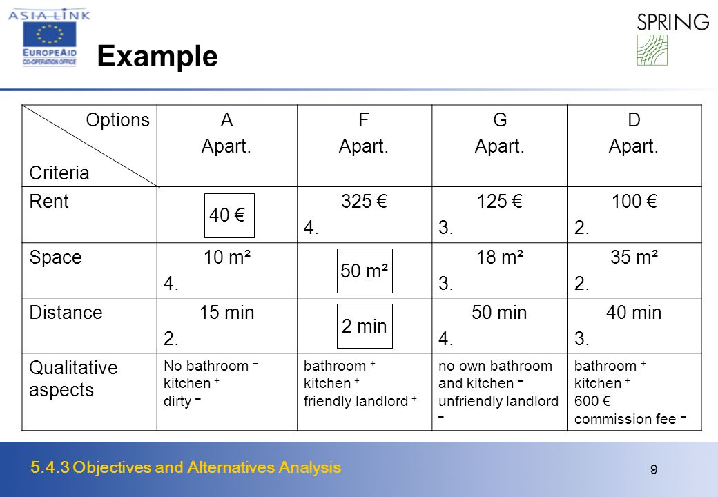 5.4.3 Objectives and Alternatives Analysis 9 Example Options Criteria A Apart.