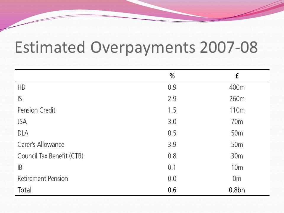 Estimated Overpayments 2007-08