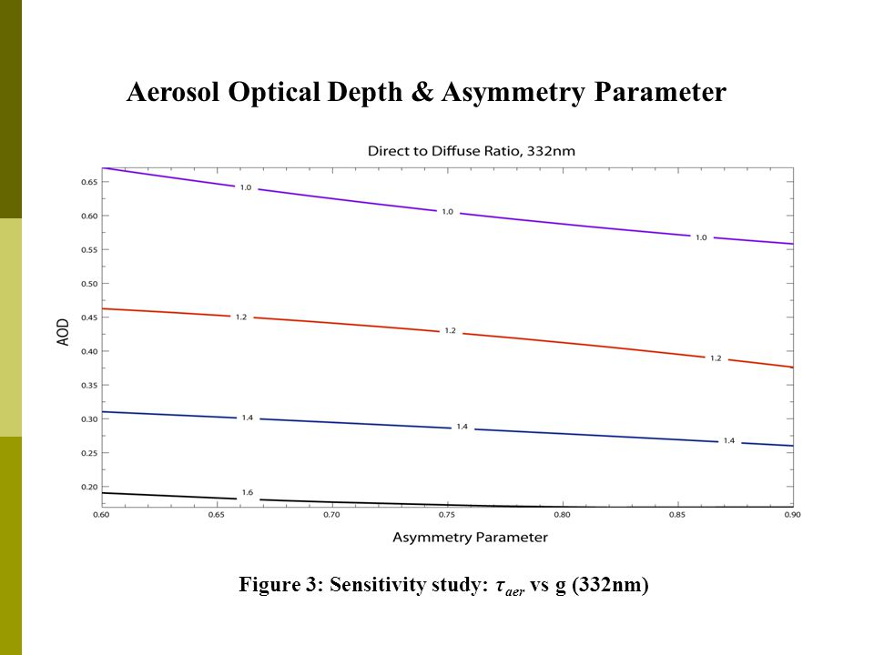Aerosol Optical Depth & Asymmetry Parameter Figure 3: Sensitivity study: τ aer vs g (332nm)