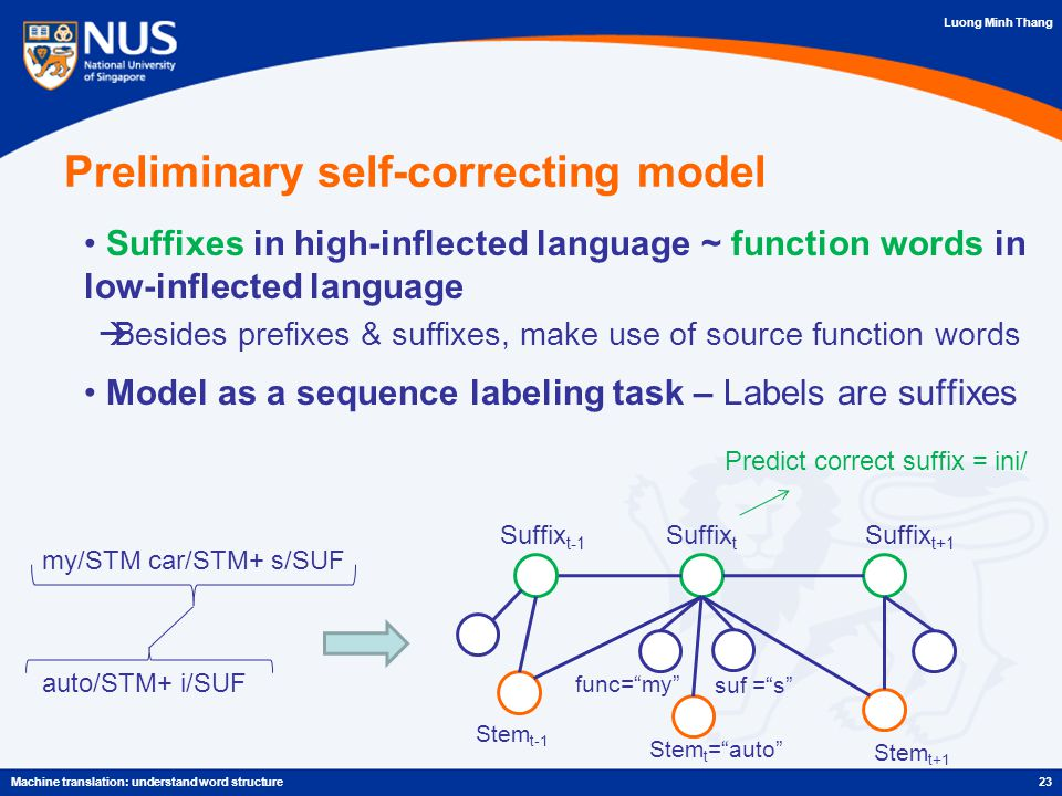 Luong Minh Thang 23Machine translation: understand word structure Preliminary self-correcting model Suffixes in high-inflected language ~ function words in low-inflected language  Besides prefixes & suffixes, make use of source function words Model as a sequence labeling task – Labels are suffixes my/STM car/STM+ s/SUF auto/STM+ i/SUF Stem t = auto Suffix t-1 Suffix t Suffix t+1 func= my suf = s Predict correct suffix = ini/ Stem t-1 Stem t+1