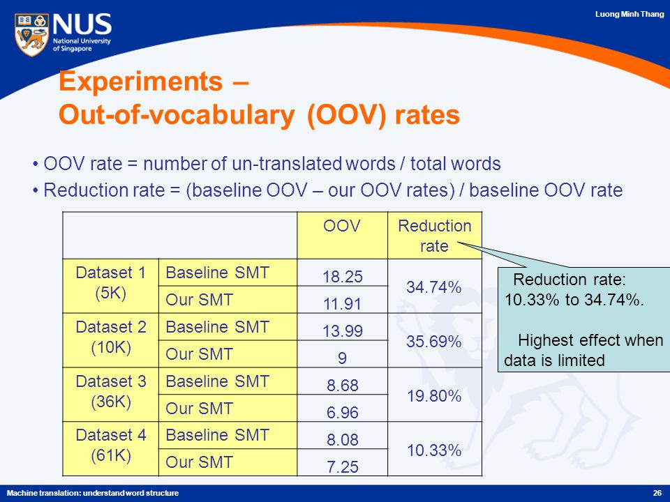 Luong Minh Thang Experiments – Out-of-vocabulary (OOV) rates 26Machine translation: understand word structure OOV rate = number of un-translated words / total words Reduction rate = (baseline OOV – our OOV rates) / baseline OOV rate OOVReduction rate Dataset 1 (5K) Baseline SMT 18.25 34.74% Our SMT 11.91 Dataset 2 (10K) Baseline SMT 13.99 35.69% Our SMT 9 Dataset 3 (36K) Baseline SMT 8.68 19.80% Our SMT 6.96 Dataset 4 (61K) Baseline SMT 8.08 10.33% Our SMT 7.25 Reduction rate: 10.33% to 34.74%.