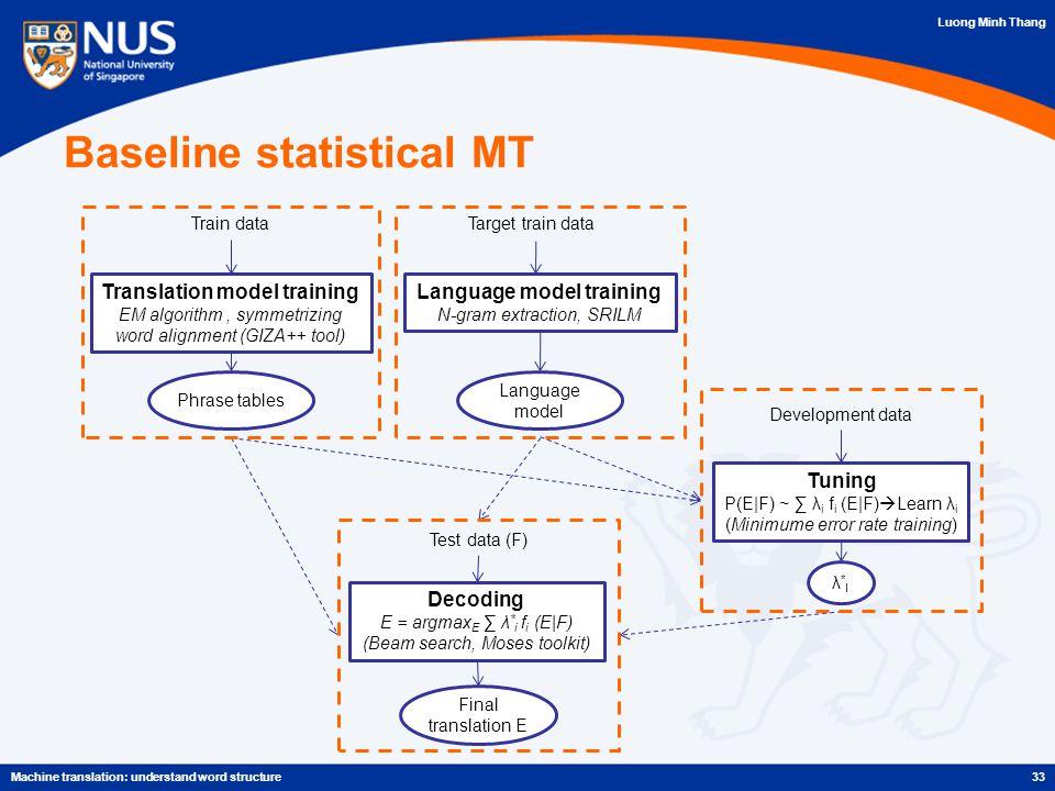 Luong Minh Thang 33Machine translation: understand word structure Train data Translation model training EM algorithm, symmetrizing word alignment (GIZA++ tool) Phrase tables Language model Target train data Language model training N-gram extraction, SRILM Development data Tuning P(E|F) ~ ∑ λ i f i (E|F)  Learn λ i (Minimume error rate training) λ*Iλ*I Decoding E = argmax E ∑ λ * i f i (E|F) (Beam search, Moses toolkit) Test data (F) Final translation E Baseline statistical MT