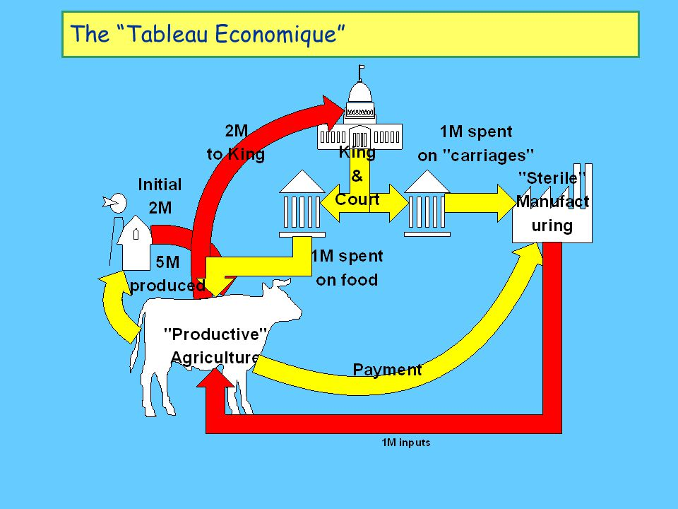 The Tableau Economique
