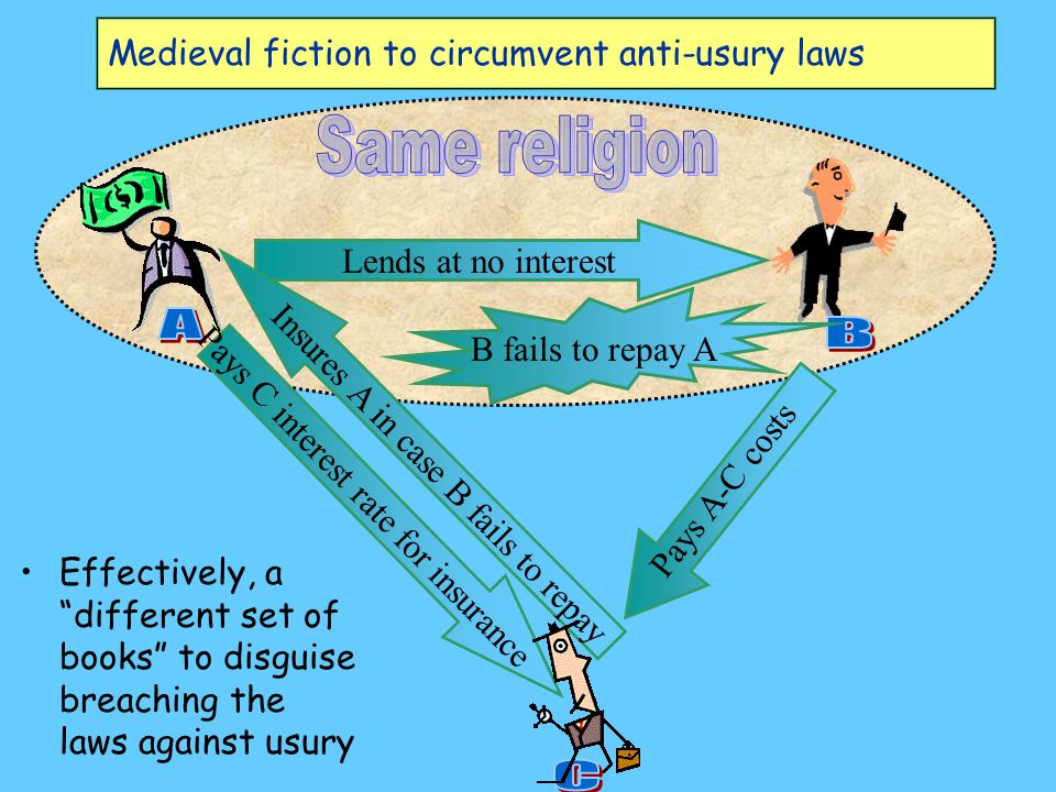 Medieval fiction to circumvent anti-usury laws Lends at no interest Insures A in case B fails to repay Pays C interest rate for insurance Pays A-C costs Effectively, a different set of books to disguise breaching the laws against usury B fails to repay A