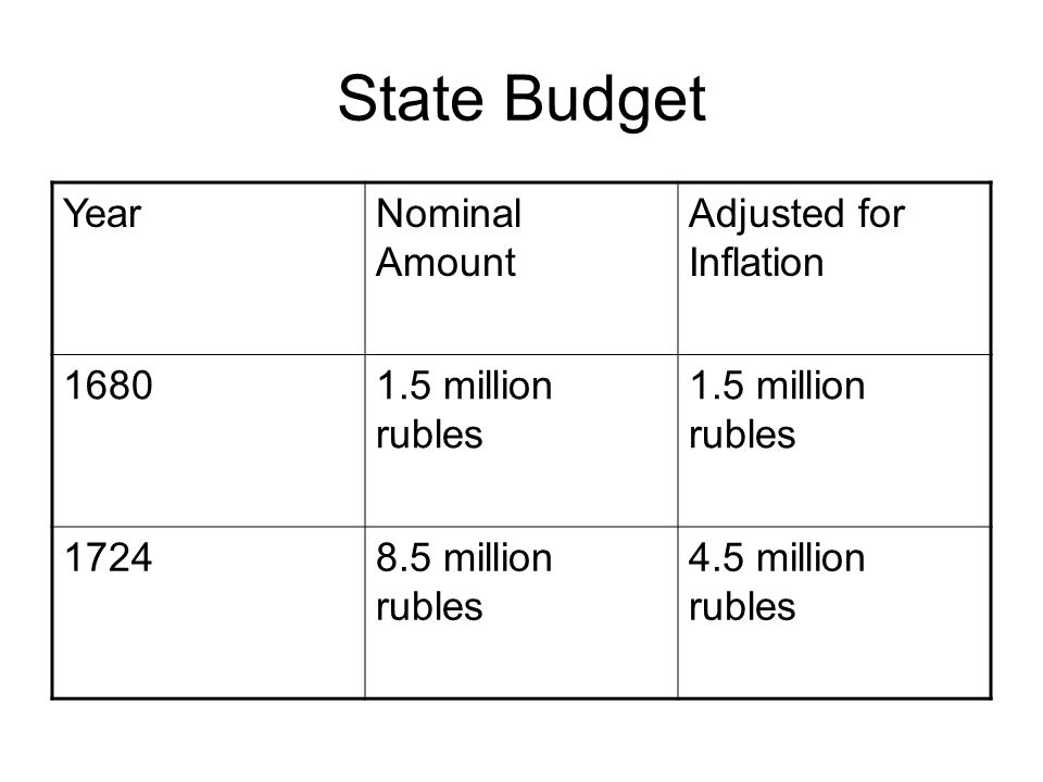 State Budget YearNominal Amount Adjusted for Inflation 16801.5 million rubles 17248.5 million rubles 4.5 million rubles