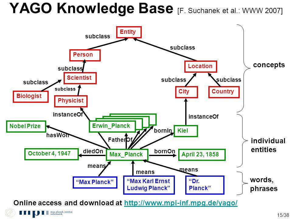 15/38 YAGO Knowledge Base [F. Suchanek et al.: WWW 2007] Entity Max_PlanckApril 23, 1858 Person CityCountry subclass Location subclass instanceOf subc