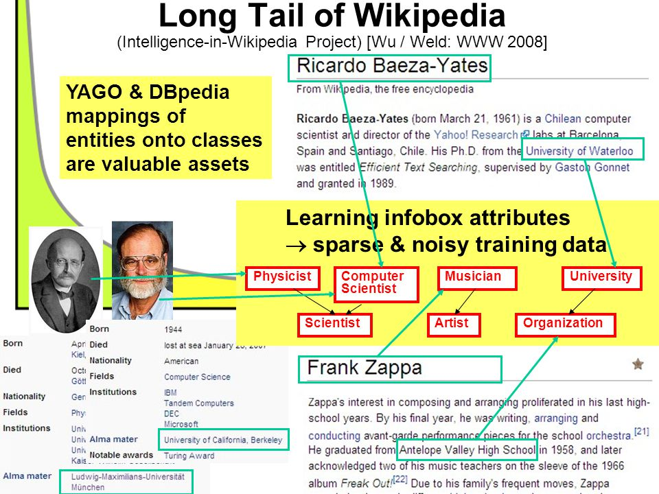 17/38 Learning infobox attributes  sparse & noisy training data YAGO & DBpedia mappings of entities onto classes are valuable assets Long Tail of Wik