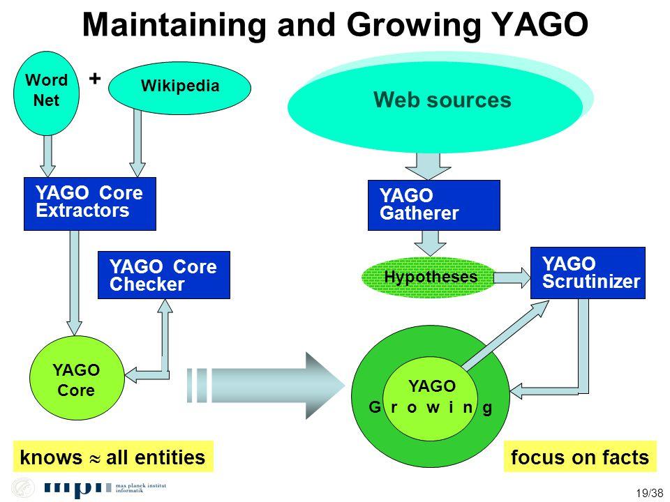 19/38 Maintaining and Growing YAGO Word Net Wikipedia + YAGO Core Extractors YAGO Core Checker YAGO Core YAGO Gatherer YAGO Gatherer Hypotheses YAGO G