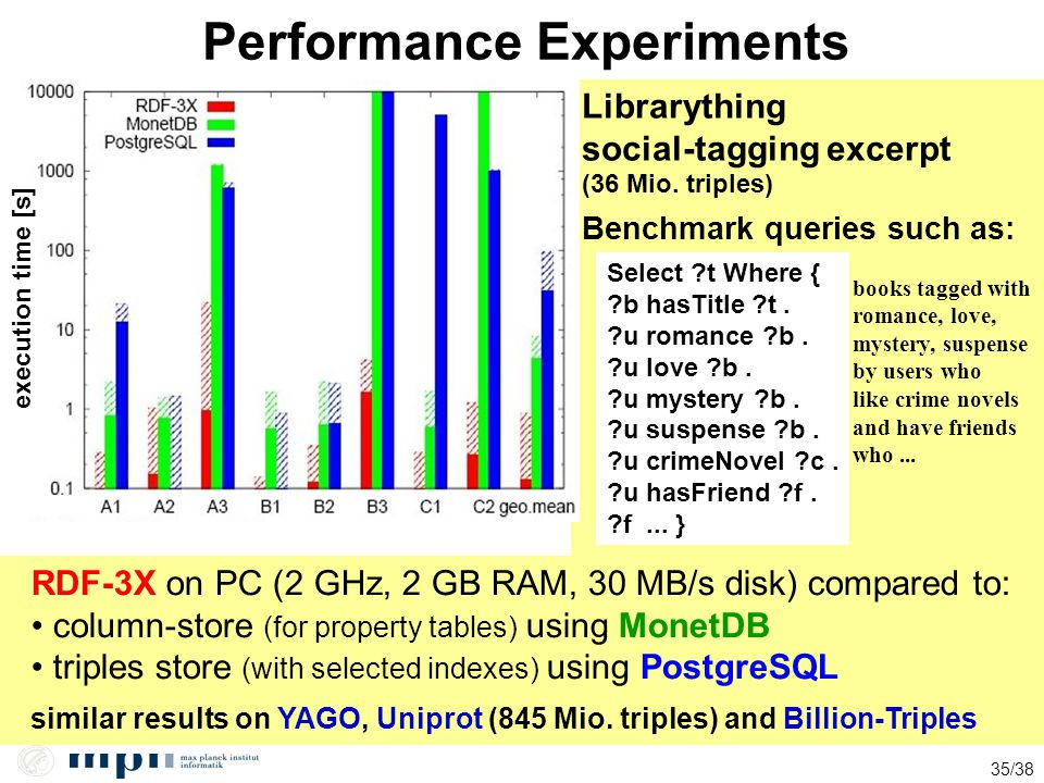 35/38 Performance Experiments Librarything social-tagging excerpt (36 Mio. triples) similar results on YAGO, Uniprot (845 Mio. triples) and Billion-Tr