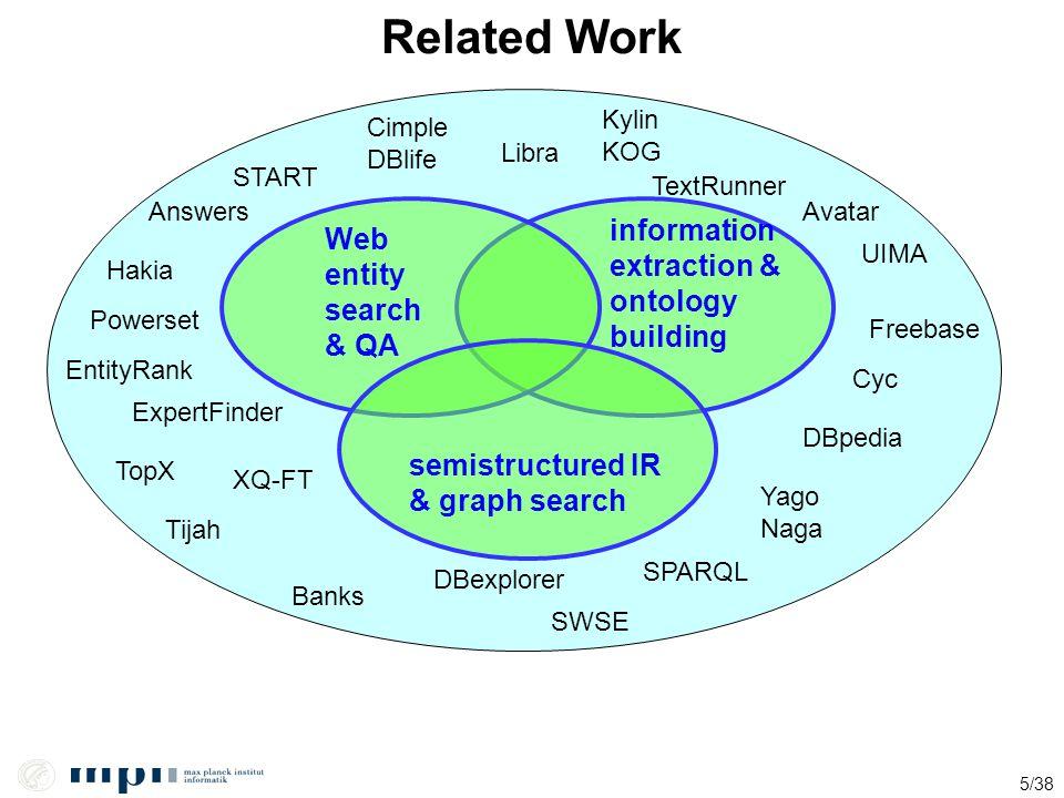 5/38 Related Work semistructured IR & graph search Banks Kylin KOG DBexplorer Cyc Freebase Cimple DBlife UIMA DBpedia Yago Naga XQ-FT Libra SPARQL Ava