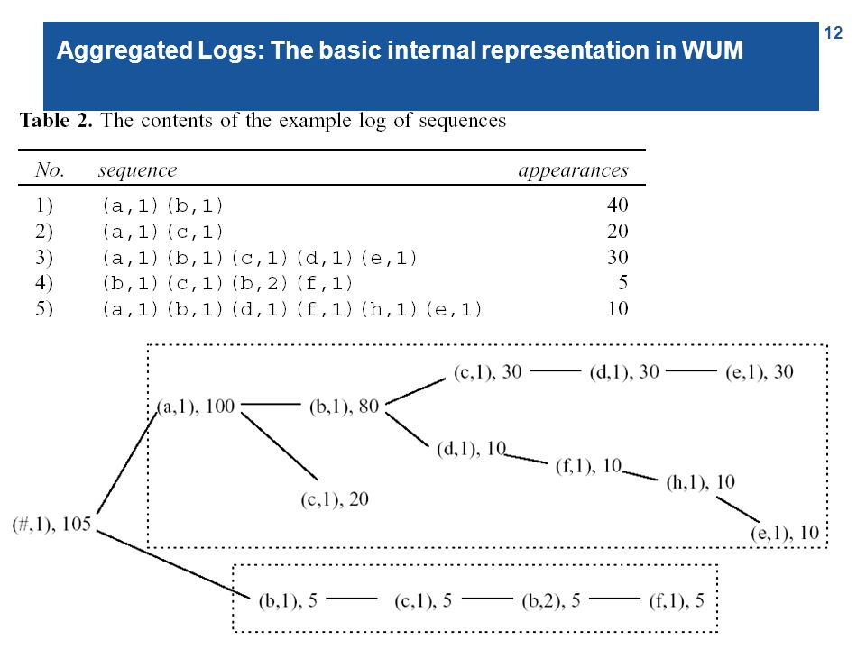 12 Aggregated Logs: The basic internal representation in WUM