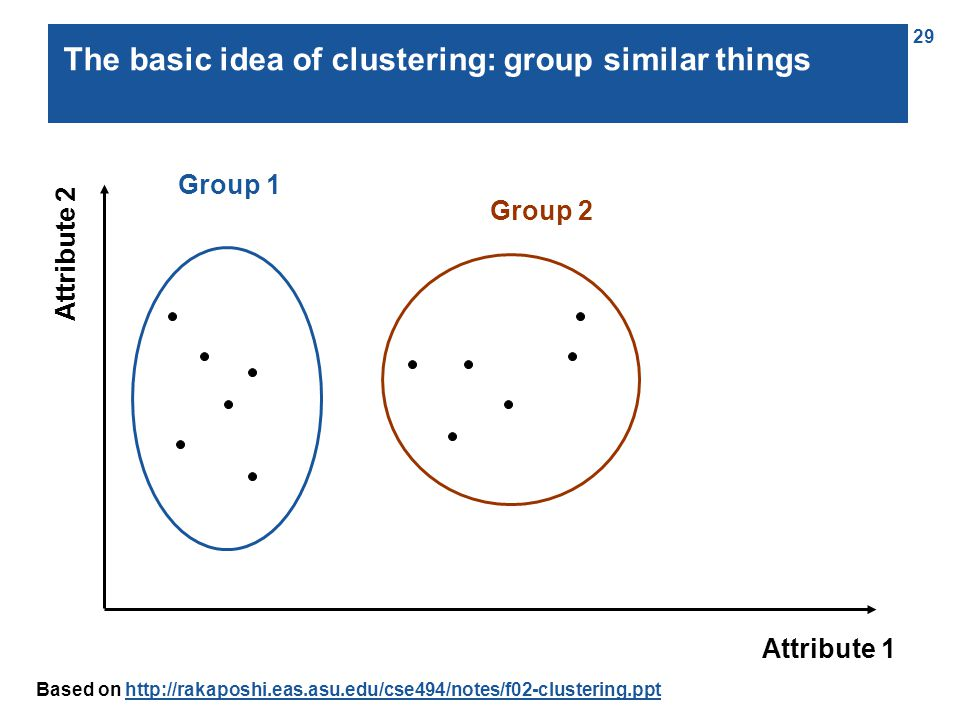 29 The basic idea of clustering: group similar things Group 1 Group 2 Attribute 1 Attribute 2 Based on http://rakaposhi.eas.asu.edu/cse494/notes/f02-clustering.ppthttp://rakaposhi.eas.asu.edu/cse494/notes/f02-clustering.ppt