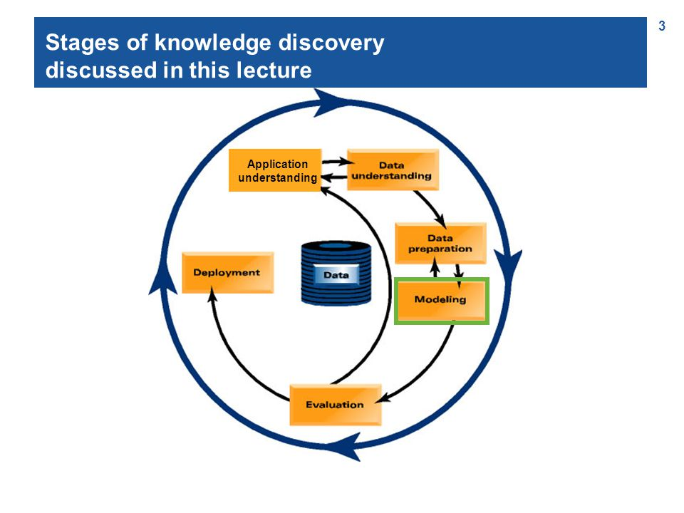 3 Stages of knowledge discovery discussed in this lecture Application understanding