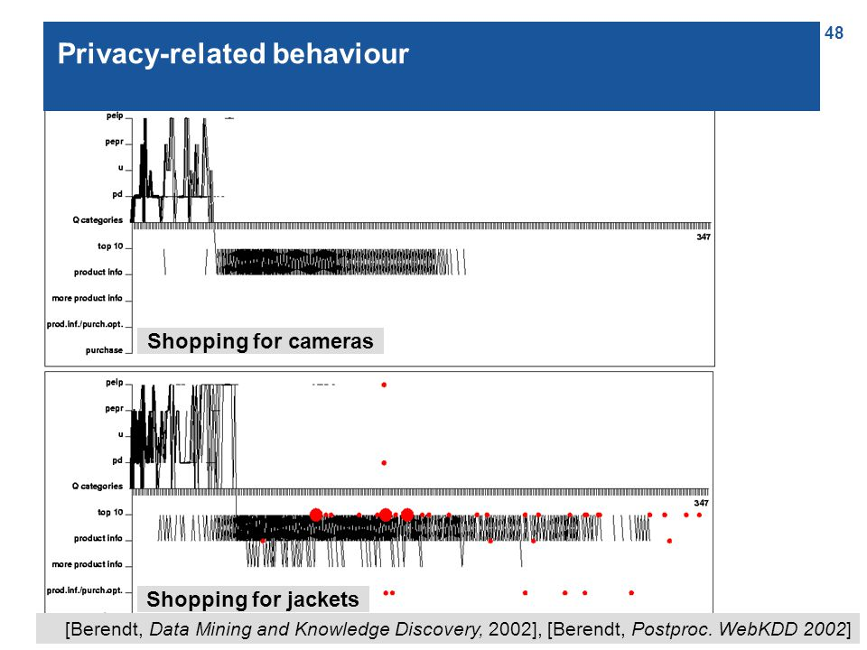 48 Privacy-related behaviour Shopping for jackets Shopping for cameras [Berendt, Data Mining and Knowledge Discovery, 2002], [Berendt, Postproc.