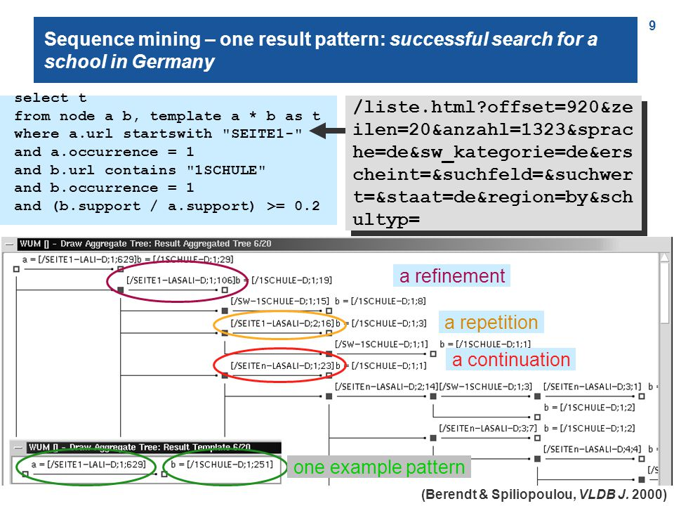 20 Agenda Sequence mining: tool WUM (case study school search ) Classification: method Naïve Bayes (case study happiness ) Clustering: tool DocumentAtlas (case study EU proposals ) A very short note on other uses of clustering (e.g.