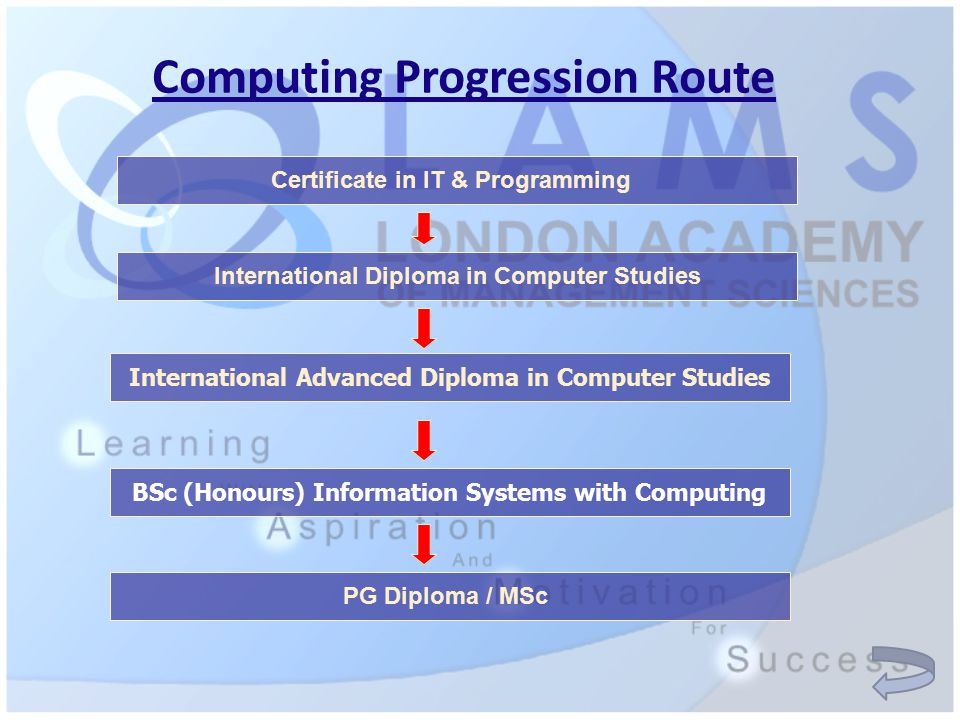 Computing Progression Route Certificate in IT & Programming International Diploma in Computer Studies International Advanced Diploma in Computer Studies BSc (Honours) Information Systems with Computing PG Diploma / MSc