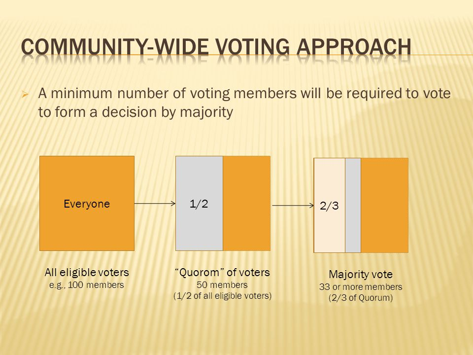  A minimum number of voting members will be required to vote to form a decision by majority Everyone All eligible voters e.g., 100 members 1/2 Quorom of voters 50 members (1/2 of all eligible voters) 2/3 Majority vote 33 or more members (2/3 of Quorum)