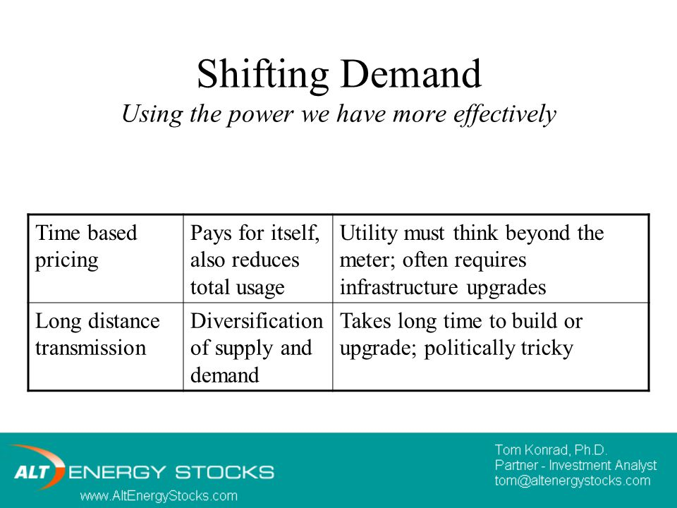 Shifting Demand Using the power we have more effectively Time based pricing Pays for itself, also reduces total usage Utility must think beyond the meter; often requires infrastructure upgrades Long distance transmission Diversification of supply and demand Takes long time to build or upgrade; politically tricky