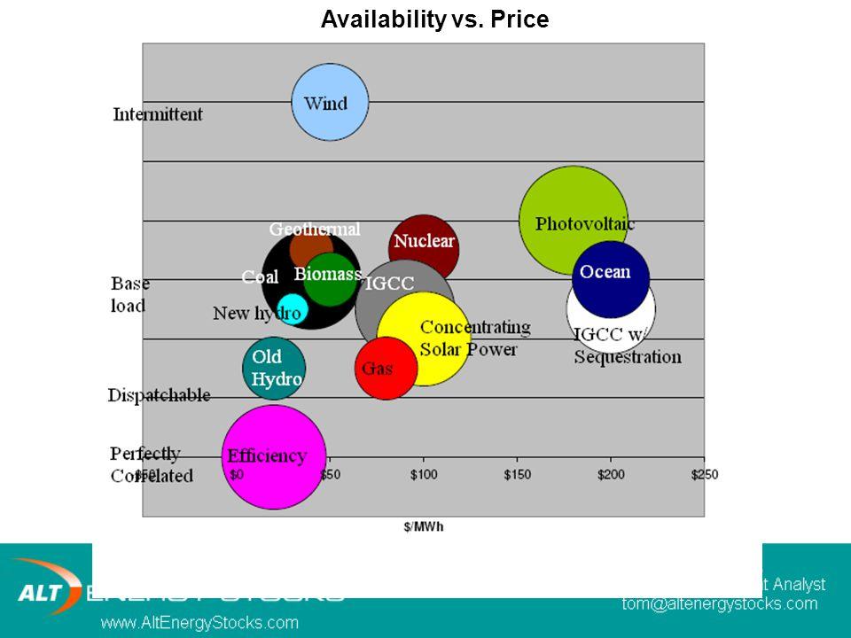 Availability vs. Price