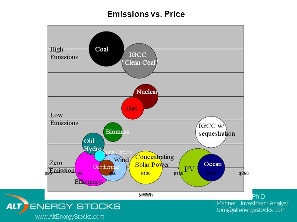 Emissions vs. Price