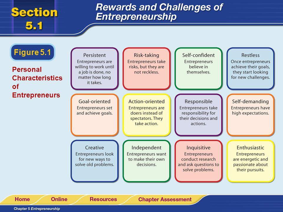 Personal Characteristics of Entrepreneurs Figure 5.1