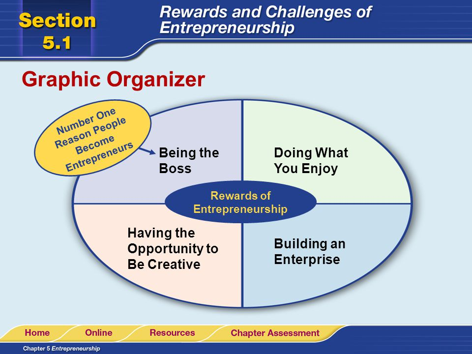 Graphic Organizer Rewards of Entrepreneurship Being the Boss Doing What You Enjoy Having the Opportunity to Be Creative Building an Enterprise Number