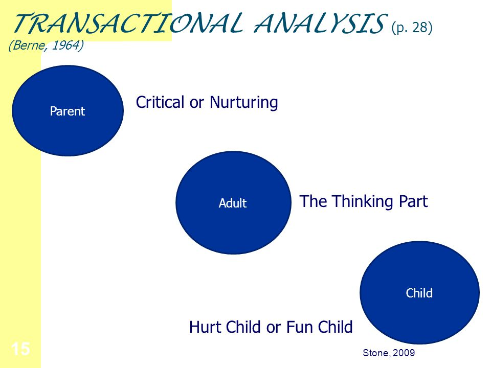Stone, 2009 15 TRANSACTIONAL ANALYSIS (p.